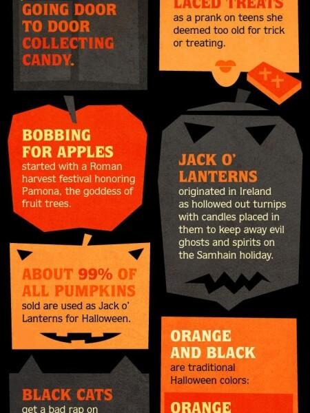 Halloween Facts infographic pumpkins