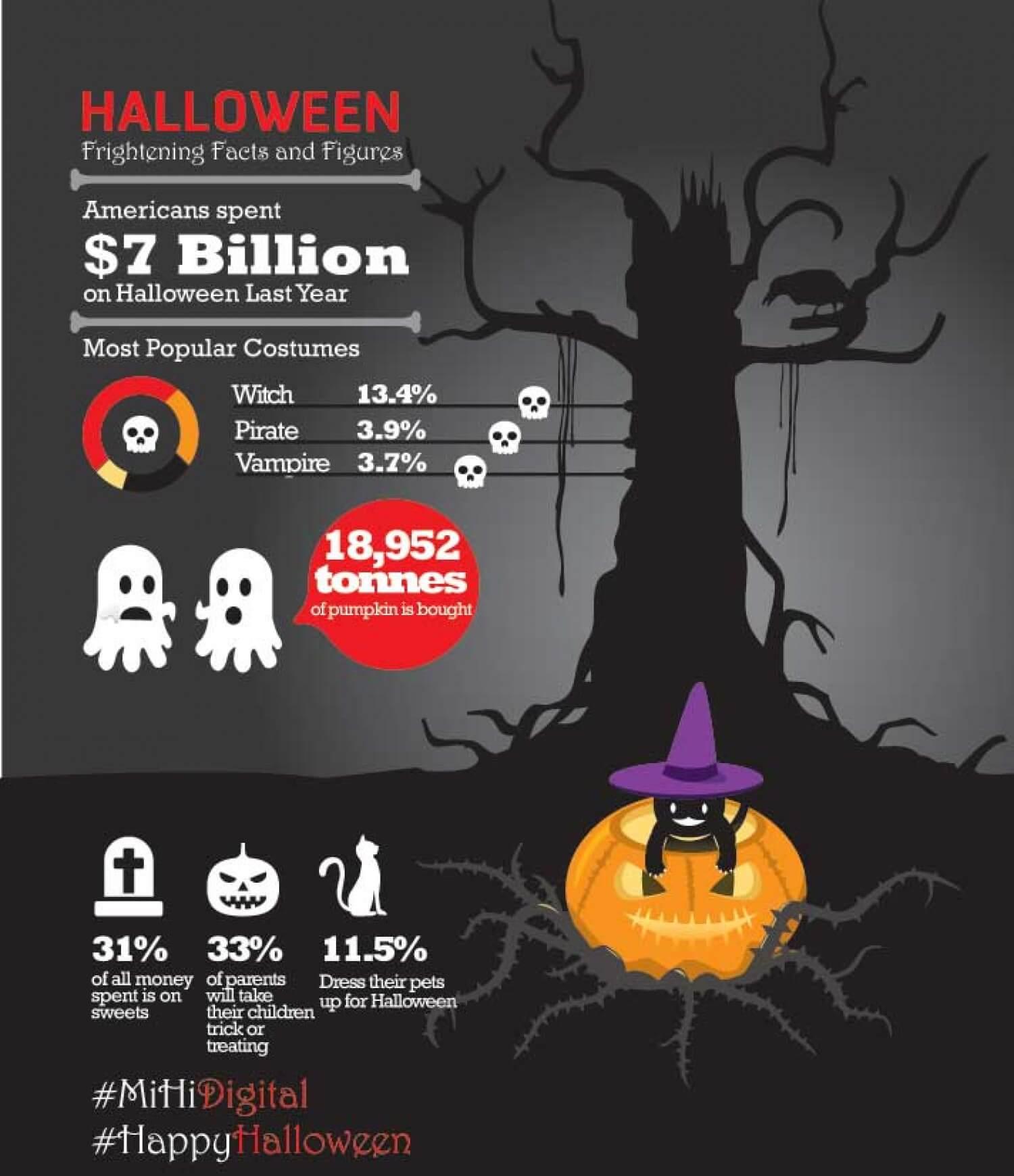 Halloween Facts infographic spending
