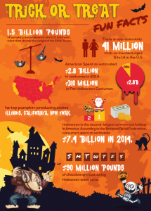 Halloween Facts Infographic Spiders